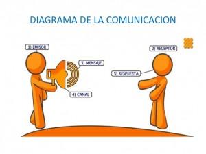 proceso-de-la-comunicacion-8-638